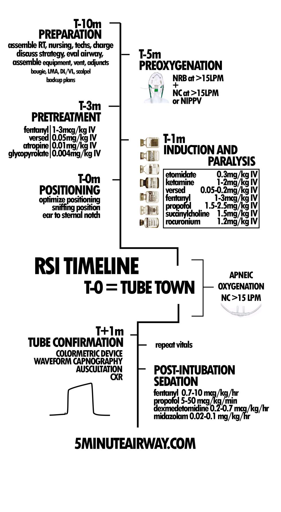Tube town timeline